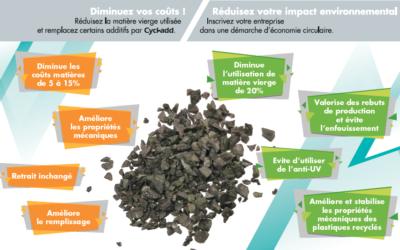 PRODURABLE 2019 : Cycl-add, boosters et colorants écologiques pour plastique